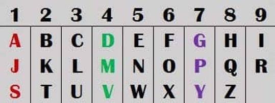 Numerology - Destiny Number
