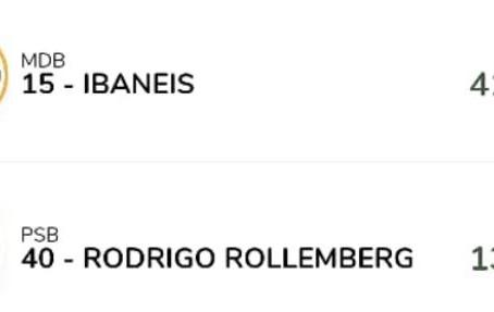 DF tem segundo turno entre Rollemberg e Ibaneis Rocha. Cristovam Buarque está fora do senado em 2019