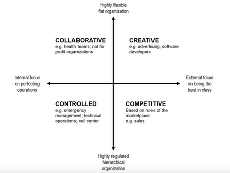 4 Types of Organizational Culture, Which One(s) are You?