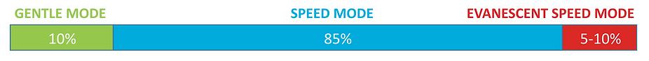 Speed Modes