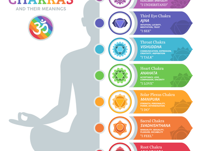 What Chakra Best Describes You
