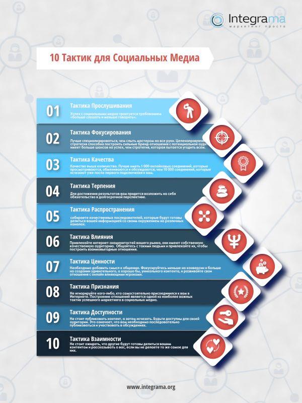 Integrama: 10 тактик для социальных медиа