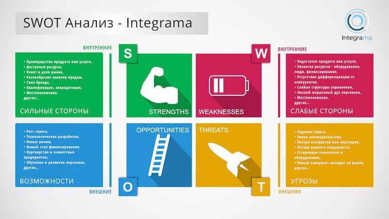 Integrama - SWOT АНАЛИЗ