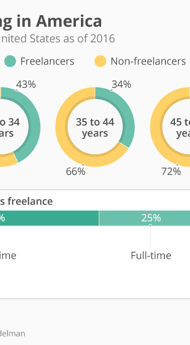 Co-Working Becomes Mainstay As Freelancing Is On The Rise [EQ St. Louis]