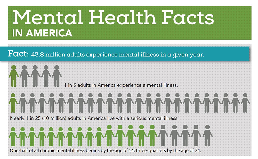 "Screenshot of ""Mental Health Facts in America"" from the National Alliance on Mental Illness website.  Click the image for the full infographic."