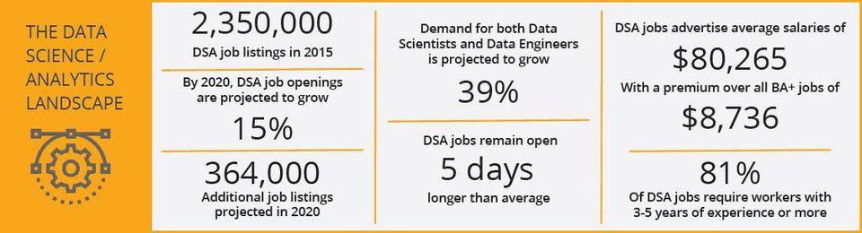 IBM Data Science Prediction Report