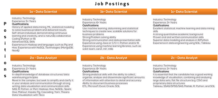 Different Job Postings about data scientist and data analyst roles