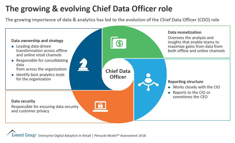 The growing & evolving Chief Data Officer role