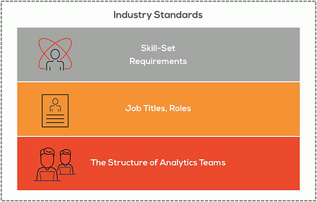 Industry Standards in analytics and data science framework, skill-set requirements, job titles, roles, the structure of analytics teams