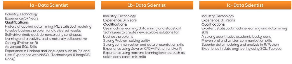 Data Scientist job postings/openings in technology sector