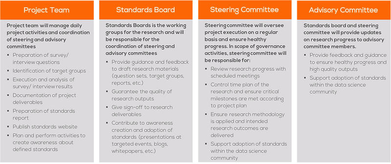 Research Governance structure, project team, standards board, steering committee, advisory committee.png