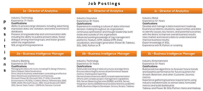 Different Job Postings about director of analytics business intelligence manager roles