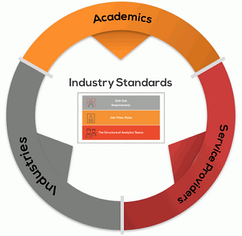 academics industries and service providers as contributors to the analytics and data science Industry standards framework