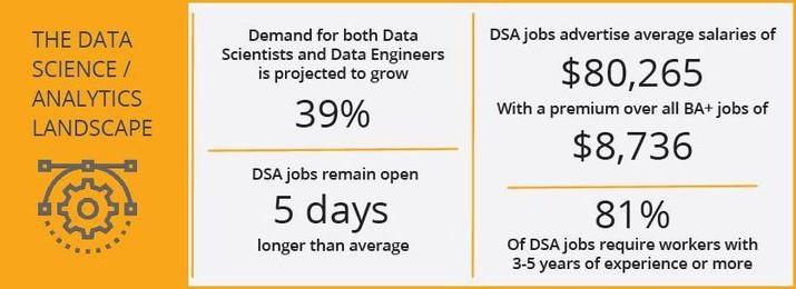 the data science & analytics landscape - job posting statistics