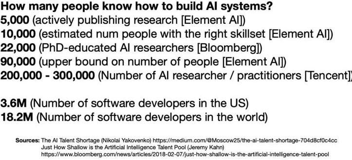 How many people know how to build AI systems