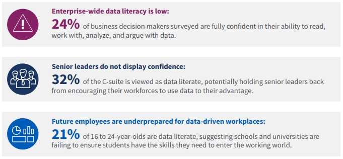 Data Literacy Project led by Qlik mentions, only 24% of the global workforce are data literate