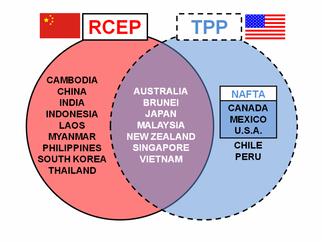 RCEP & TPP