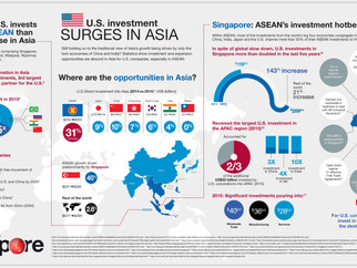 Where do U.S. investments go in Asia?