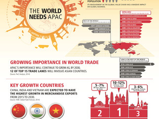 The impact of APAC trade trends on supply chains in Asia