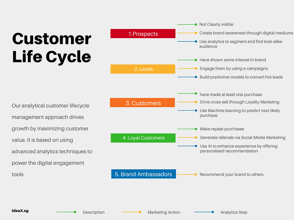 Customer Life Cycle Mind Map.png