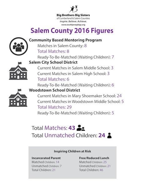 Stats Sheet