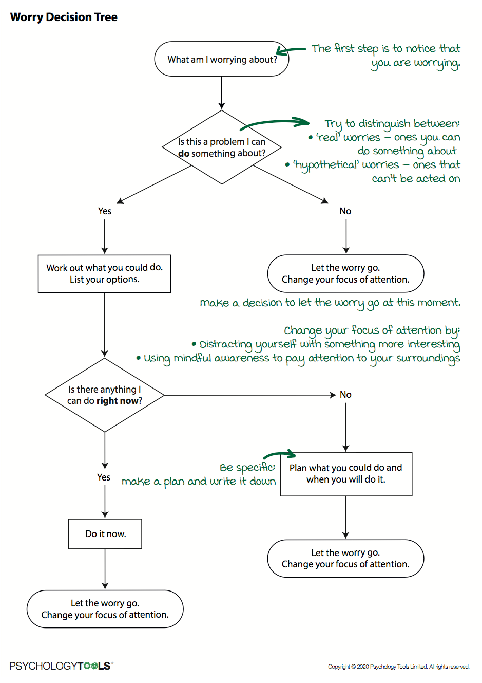 Diagram of the Worry Decision Tree