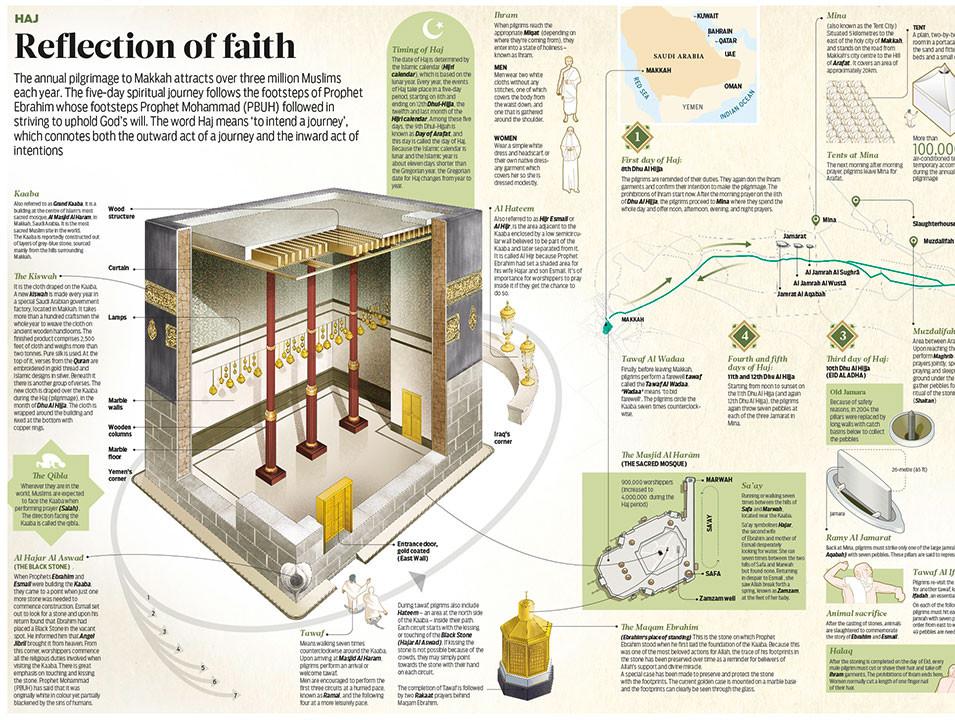 Reflection of faith- Hajj