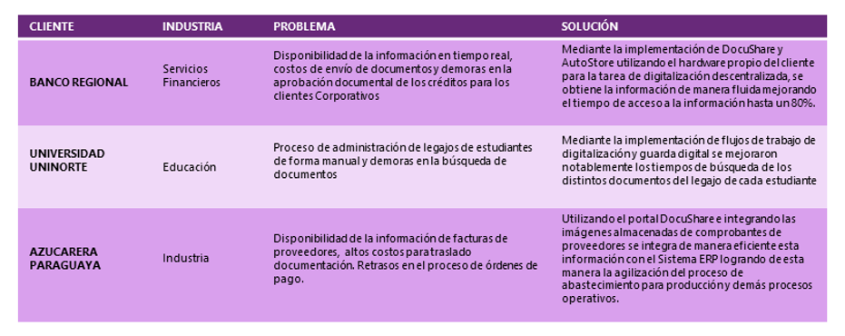 Casos de éxito en soluciones de Digitalización y Captura de Documentos