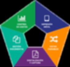 Soluciones Documentales: digitalización y captura, gestión dcumental, control de costos, impresión móvil y datos variables