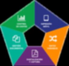 Soluciones documentales: digialización y captura de cocumentos, gestion documental, control de costos, datos variables, impresión móvil