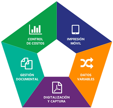 Soluciones documentales: digialización y captura de cocumentos, gestion documental, control de costos, datos variables, impresión móvil