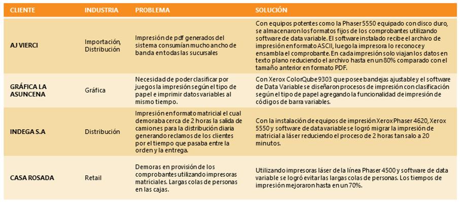 Casos de éxito en soluciones de Datos Variables