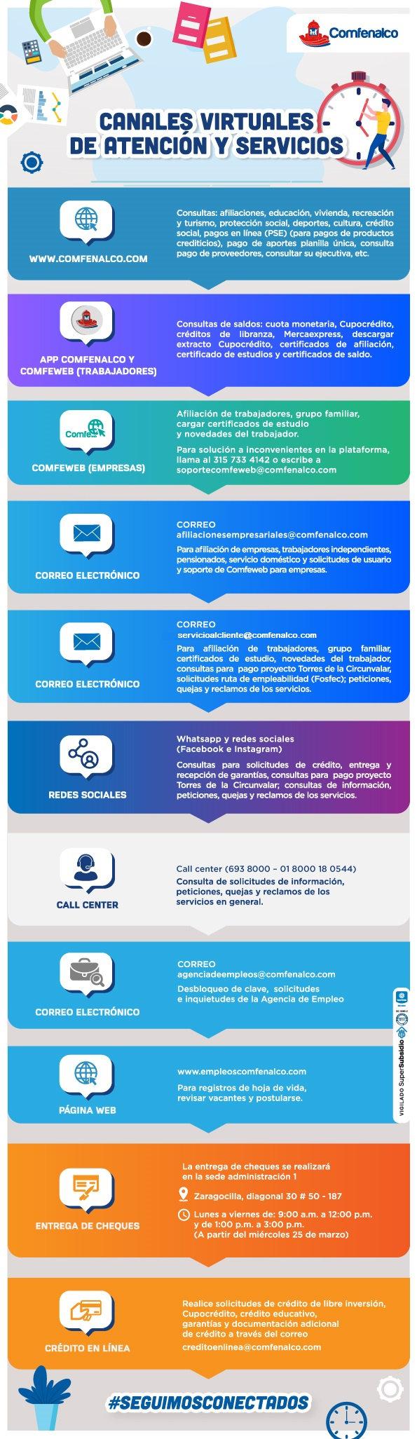 Infografía_Canales_de_Atención_Comfenalc