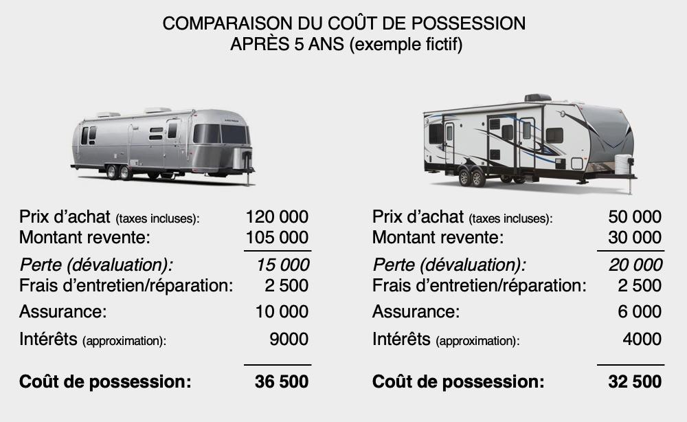 Tableau de comparaison du coût de possession après 5 ans