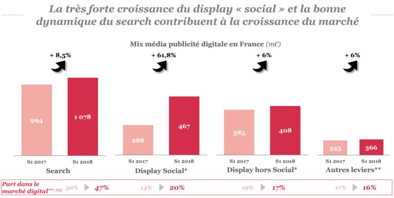 Display social