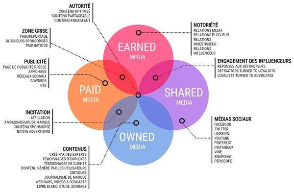 Media : Paid, Earned, Owned, Shared