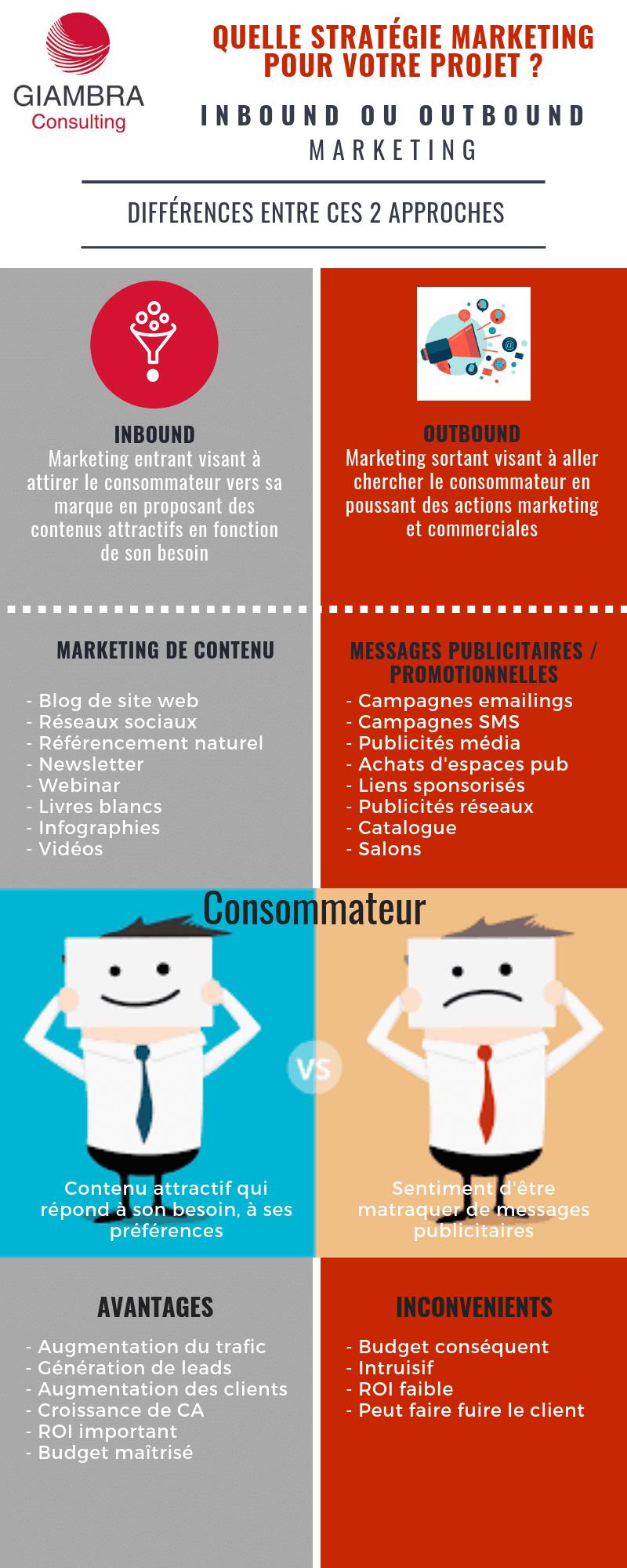 Quelle stratégie marketing privilégier pour votre projet : inbound ou outbound marketing
