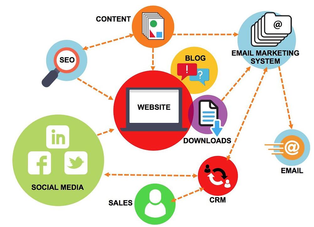 Conseils marketing digital pour créer votre stratégie inbound marketing