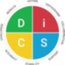 Everything DiSC Workplace Map.png