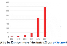 rise in malware.png