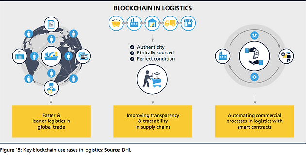 The Blockchain and the Supply Industry: A Closer Look