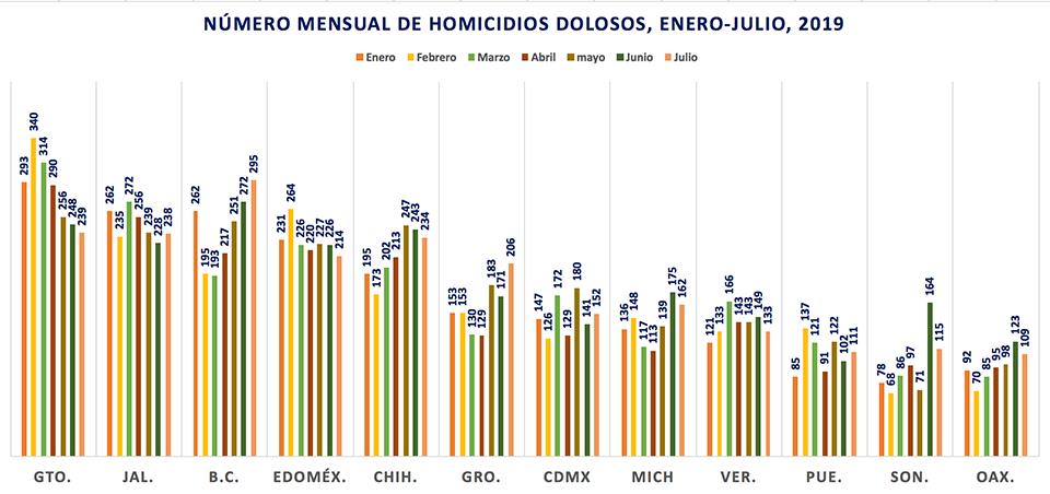 Gráfica sobre los diez estados con más homicidios dolosos en México