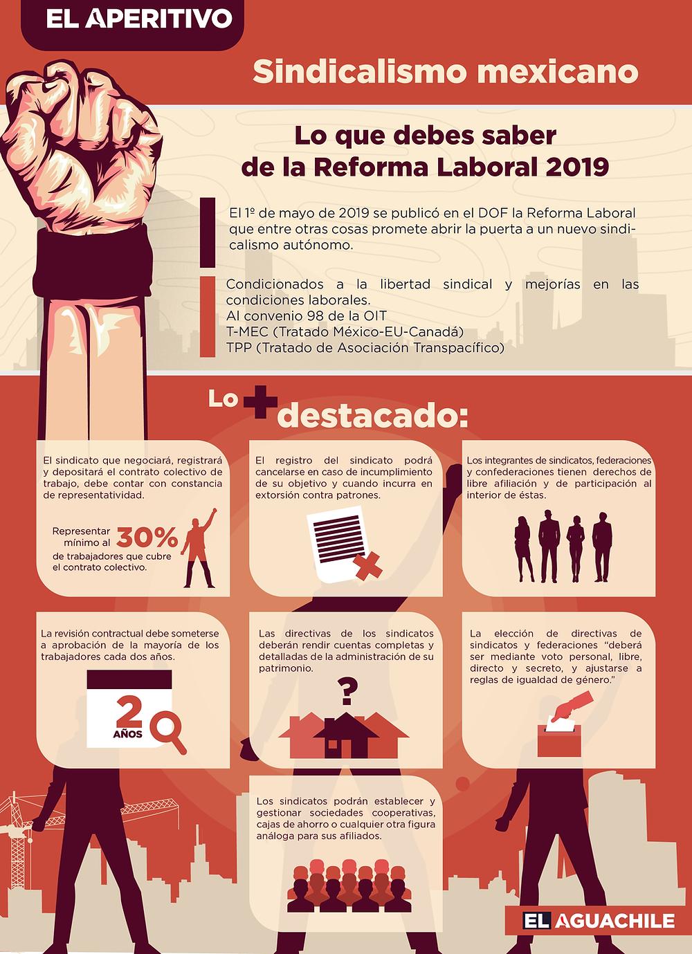 Infografía sobre las nuevas reglas para los sindicatos en méxico