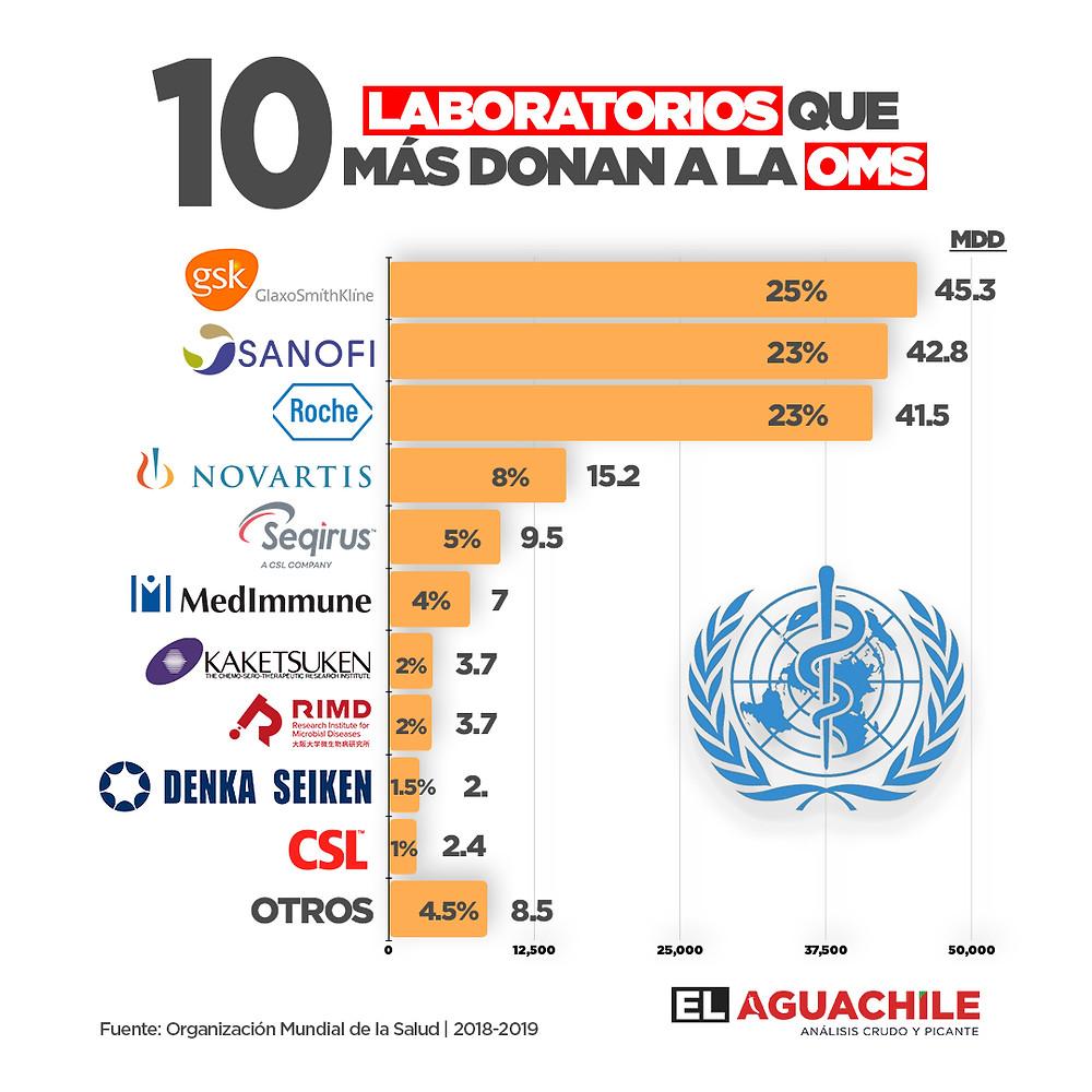 como una muestra de transparencia corporativa de alto nivel: los 10 laboratorios o farmaceuticas que más donan a la oms