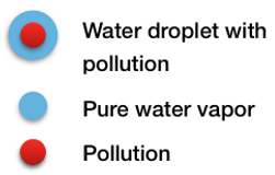 Water droplet with pollution