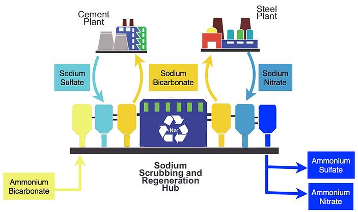 Airborne's sodium scrubbing and regeneration hub
