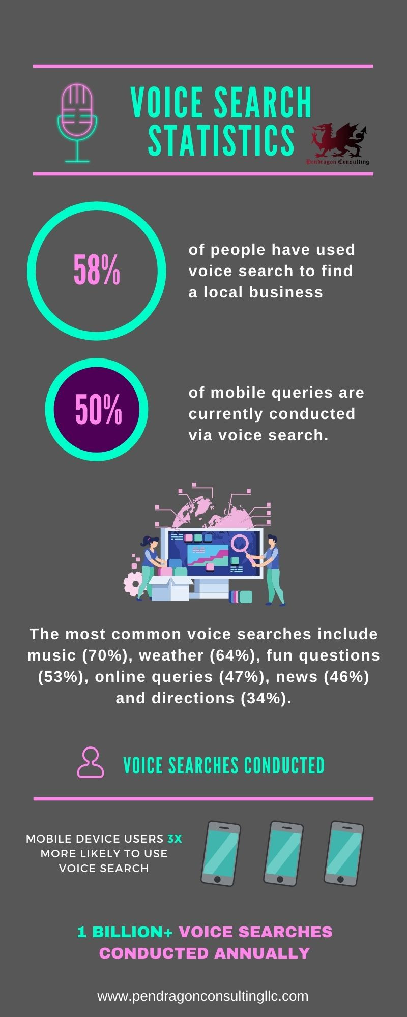 Voice Search Statistics: How to Optimize for Voice Search