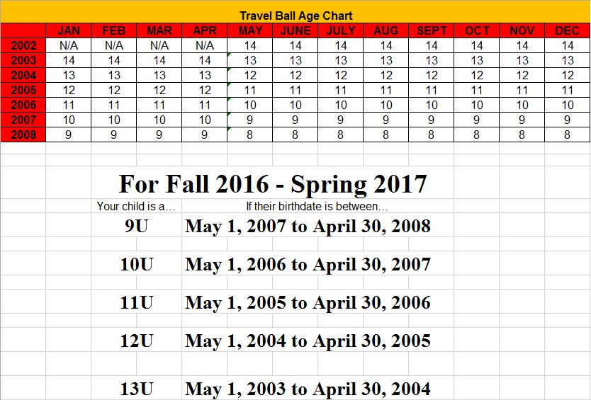 Travel Ball Age Chart JANFEBMARAPRMAYJUNJULAUGSEPOCTNOVDEC 2004141414141414141515151515 2005131313131313131414141414 2006121212121212121313131313 2007111111111111111212121212 2008101010101010101111111111 200999999991010101010 2010888888899999 2011777777788888 Spring SeasonSummer SeasonFall Season For Fall 2019  - Spring 2020 Your Child is a …....If their birthdate is between 8UMay 1,  2010 to April 30, 2011  9UMay 1,  2009 to April 30, 2010  10UMay 1, 2008 to April 30, 2009  11UMay 1, 2007  to April 30, 2008  12UMay 1, 2006 to April 30, 2007  13UMay 1, 2005 to April 30, 2006  14UMay 1, 2004 to April 30, 2005