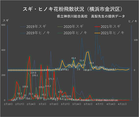 花粉グラフ20210427.png