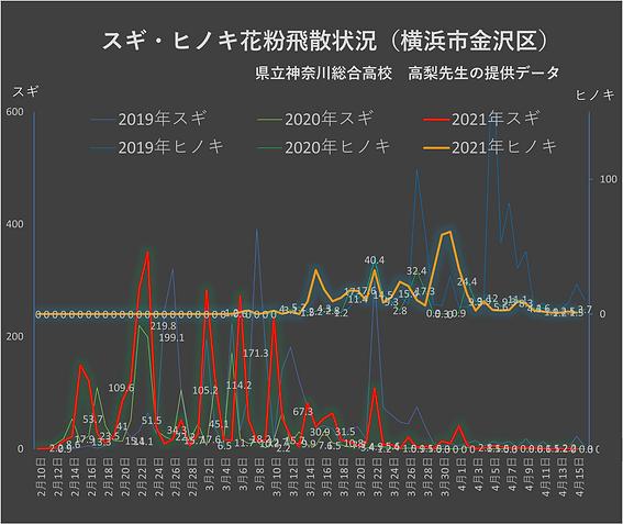 花粉グラフ20210417.png